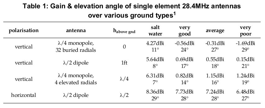 Gain & elevation angle of single element 28.4MHz antennas over various ground types
